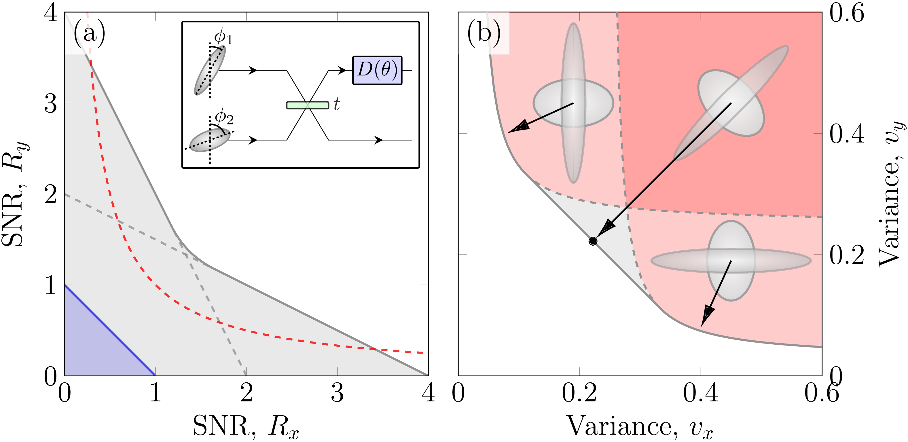 Two parameter estimation with a two mode squeezed probe.